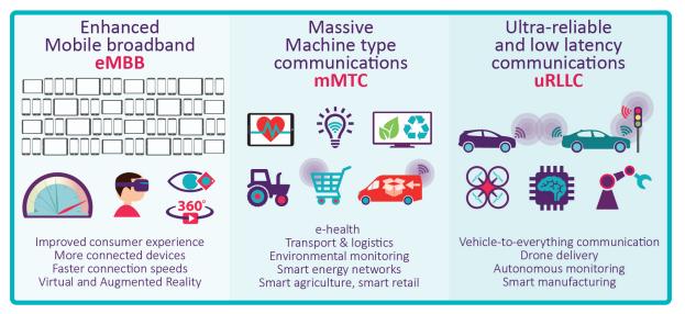 5G-IoT-massiva-comunicazione-bassa-latenza-banda-larga-mobile-estesa