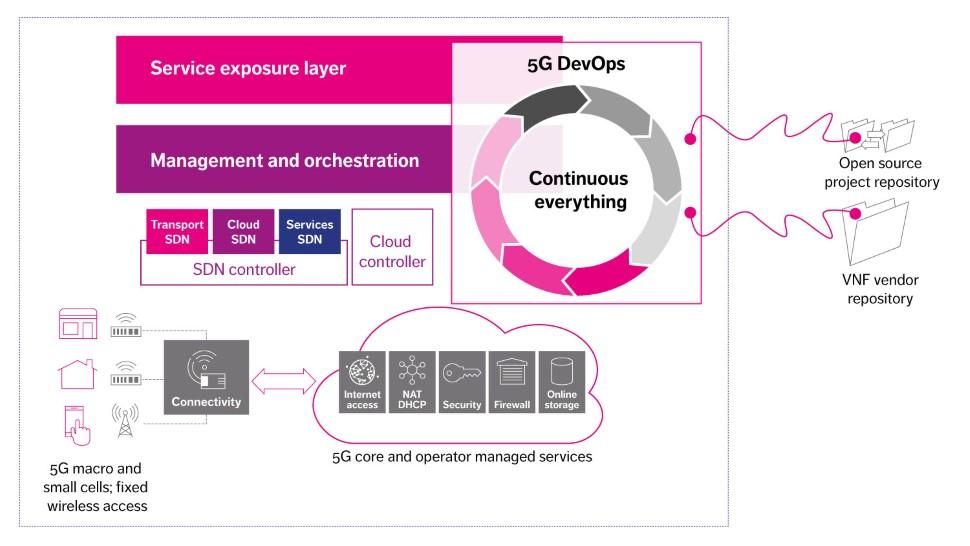 devops-network-functions-virtualization-schema