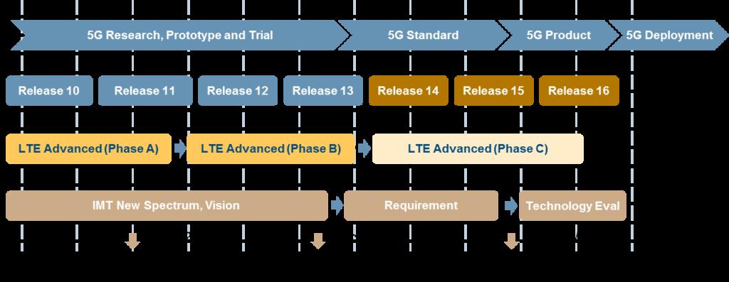 roadmap-momento-attuale