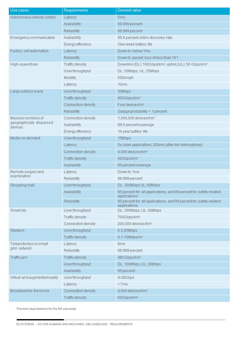 tabella-esemplificativa-requisiti-rapporto-Ericsson