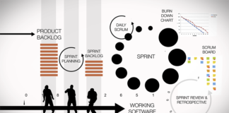 Grafica Agile - Scrum e LeSS workflow