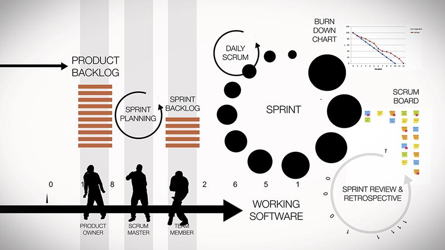 Grafica Agile - Scrum e LeSS workflow