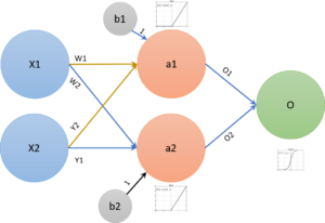 ARTIFICIAL-NEURAL-NETWORKS